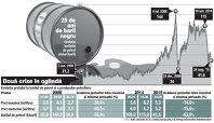 Prăbuşirea ţiţeiului în 2008 ieftinea benzina cu 34%. Acum, cu barilul la jumătate, preţul a scăzut cu 15%
