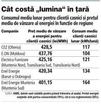 GRAFIC :  Consumul mediu lunar pentru clienţii casnici şi preţul mediu de vânzare al energiei în funcţie de regiune