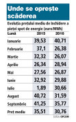 Evoluţia preţului mediu de închidere a pieţei spot de energie (euro/MWh)