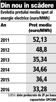 Evoluţia preţului mediu spot al energie electrice (2011-2016, euro/MWh)