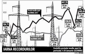 Coşmarul traderilor continuă pe piaţa de energie: preţul rezistă la aproape 100 de euro