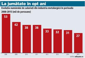 Industria metalurgică mai are 27.000 de angajaţi, cât avea singur fostul Sidex la privatizare