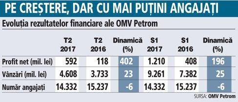 Grafic: Evoluţia rezultatelor financiare ale OMV Petrom (S1 2016 - S1 2017)
