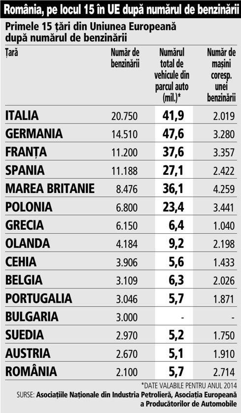 Grafic: Primele 15 ţări din Uniunea Europeană după numărul de benzinării