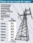Grafic: Preţurile de bază ale electricităţii comercializate en-gros în ţările din Europa Centrală şi de Est în trimestrul al doilea din 2017