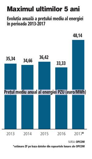 Criza energiei de la începutul lui 2017 a ridicat media preţului pentru tot anul la maximul ultimilor 5 ani