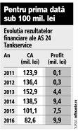 Grafic: Evoluţia rezultatelor financiare ale AS 24 Tankservice (2011-2016)