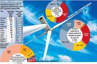 Într-un an record pentru investiţiile în eoliene la nivel european, România ajunge la coada clasamentului cu doar cinci turbine instalate