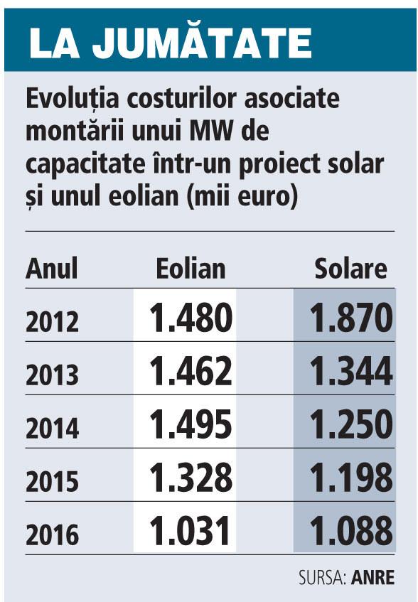 Grafic: Evoluţia costurilor asociate montării unui MW de capacitate într-un proiect solar şi unul eolian (2012-2016; mii euro)