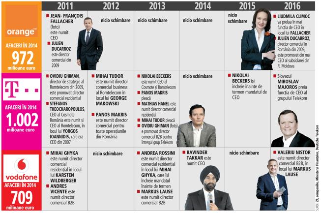 Orange a făcut cele mai puţine schimbări de CEO şi directori comerciali