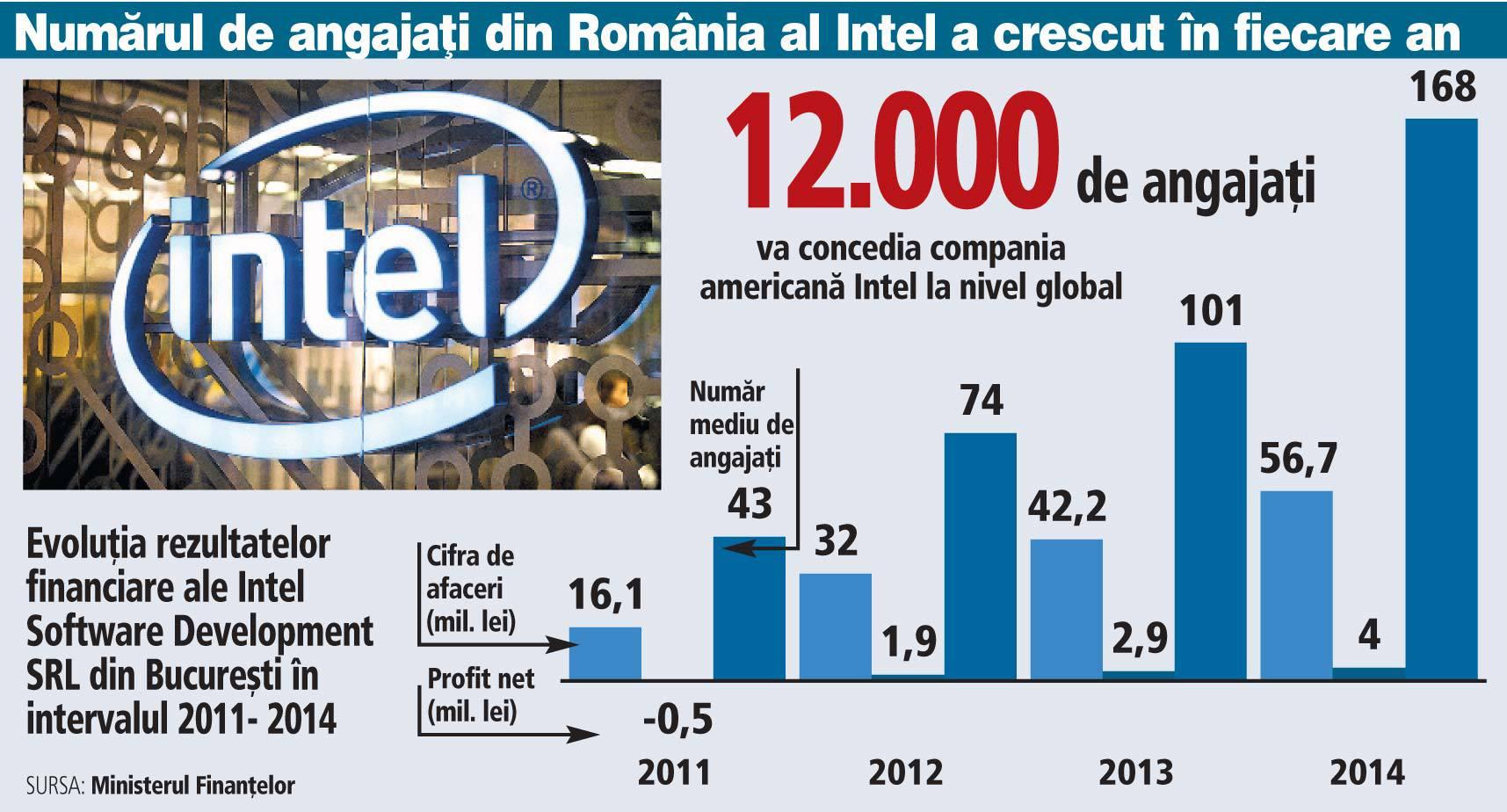 """Când industria """"plânge"""" după programatori, Intel închide biroul de la Bucureşti, unde lucrau circa 200 de programatori, în urma unei decizii luate la nivel global"""