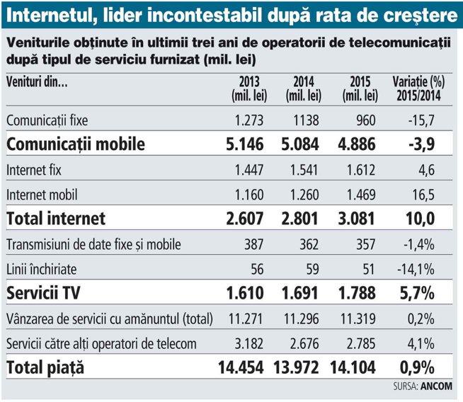 Serviciile de televiziune şi de internet au readus pe creştere piaţa de telecom în 2015. Veniturile totale ale operatorilor de comunicaţii au fost de 14,1 mld. lei (3,173 mld. euro), mai mari cu aproape 1% faţă de anul anterior