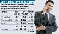 Veniturile operatorilor de telecom din serviciile de net au crescut de aproape 3 ori în 7 ani