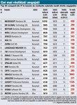 Topul salariilor din industria IT. Microsoft România îşi plăteşte cel mai bine salariaţii