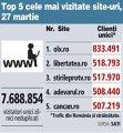 Top 5 cele mai vizitate site-uri, 27 martie