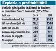Grafic: Evoluţia principalilor indicatori de business ai companiei Siveco România (2015-2016)