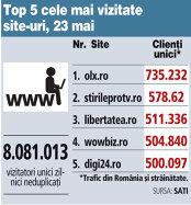 Top 5 cele mai vizitate site-uri, 23 mai