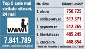 Top 5 cele mai vizitate site-uri, 24 mai