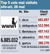 Top 5 cele mai vizitate site-uri, 28 mai