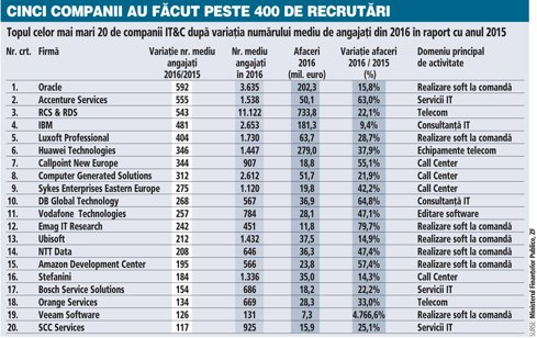 Top 60 al celor mai mari companii din IT&C după numărul mediu de recrutări din 2016