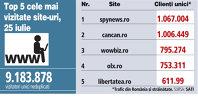 Top 5 cele mai vizitate site-uri, 25 iulie