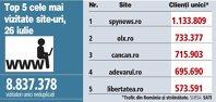 Top 5 cele mai vizitate site-uri, 26 iulie