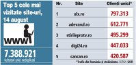 Top 5 cele mai vizitate site-uri, 14 august