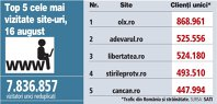 Top 5 cele mai vizitate site-uri, 16 august