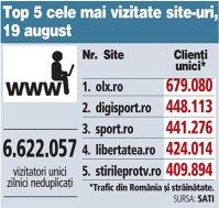 Top 5 cele mai vizitate site-uri, 19 august