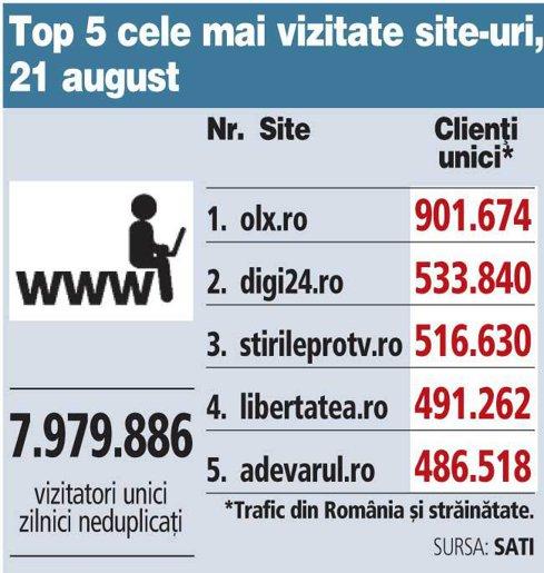 Top 5 cele mai vizitate site-uri, 21 august