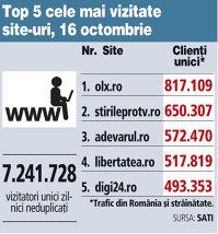 Top 5 cele mai vizitate site-uri, 17 octombrie 2017