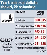 Top 5 cele mai vizitate site-uri, 22 octombrie 2017