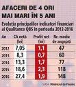 Grafic: Evoluţia principalilor indicatori financiari ai Qualitance QBS în perioada 2012-2016