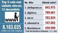 Top 5 cele mai vizitate site-uri, 13 decembrie 2017