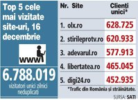 Top 5 cele mai vizitate site-uri, 16 decembrie 2017