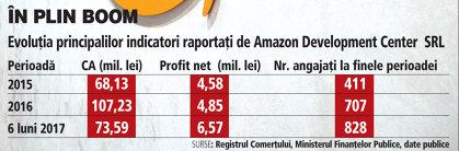 Grafic: Evoluţia principalilor indicatori raportaţi de Amazon Development Center SRL