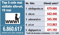 Top 5 cele mai vizitate site-uri, 19 mai 2018