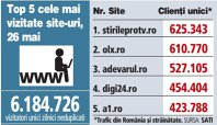 Top 5 cele mai vizitate site-uri, 26 mai