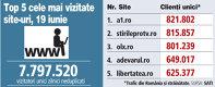 Top 5 cele mai vizitate site-uri, 19 iunie
