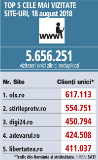 Top 5 cele mai vizitate site-uri, 18 august 2018