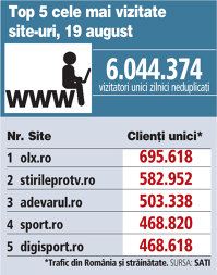 Top 5 cele mai vizitate site-uri, 19 august 2018