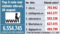 Top 5 cele mai vizitate site-uri, 20 august 2018