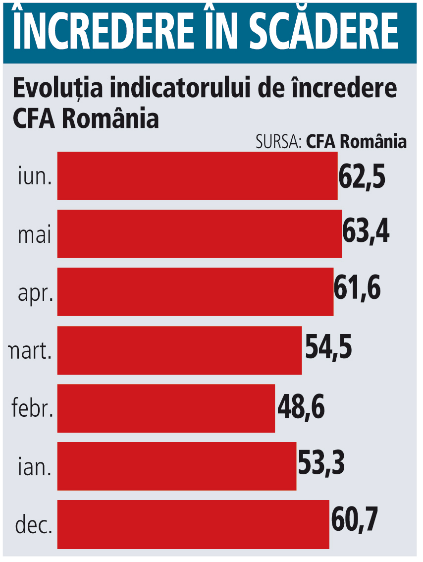 Încrederea analiştilor în economia României revine pe scădere. Să fie scandalurile politice de vină?