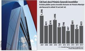 20% din banii Primăriei Generale a Bucureştiului sunt programaţi pentru investiţii