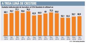 Indicatorul CFA: analiştii cred că vor creşte ratele dobânzilor în următorul an