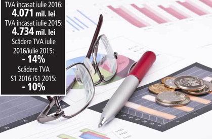 Alarmă la TVA: încasările din iulie au scăzut cu 14% faţă de iulie 2015. Pe primele şase luni scăderea fusese de doar 10%. Dacă ritmul continuă, vor fi tăiate cheltuielile pentru încadrarea în deficit
