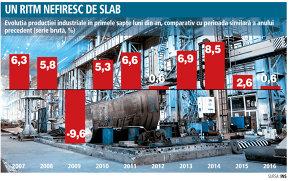 O situaţie care trebuie să îngrijoreze: economia creşte puternic, dar industria abia se târăşte