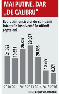 Evoluţia numărului de companii intrate în insolvenţă în ultimii şapte ani
