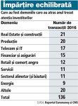 Care au fost domeniile care au atras anul trecut atenţia investitorilor (2016)