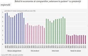 Doar 134 de companii locale au îndrăznit să se extindă in ultimele doua decenii pe pieţele externe prin investiţii străine directe
